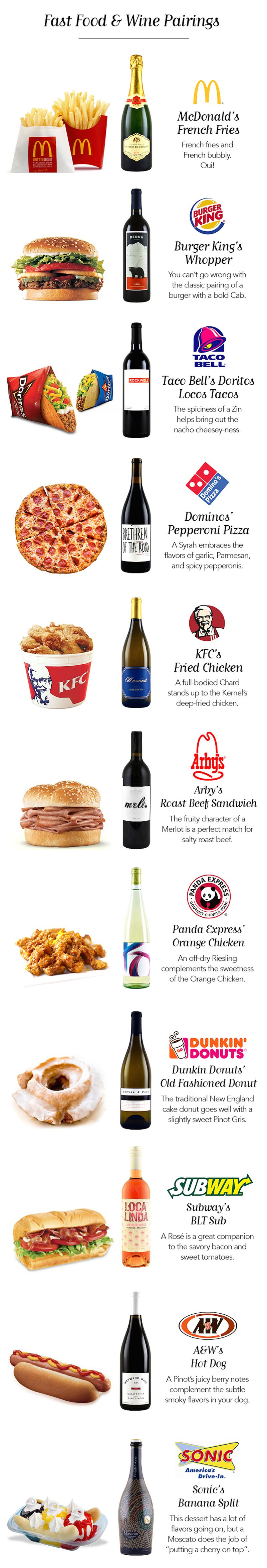Fast food Wine Pairing Guide